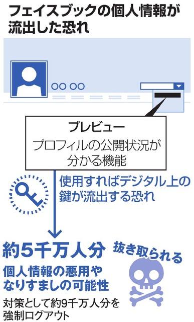 フェイスブック、5千万人情報流出の危険 昨年夏から:朝日新聞デジタル