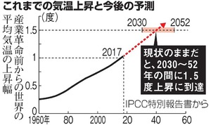 最速2030年に1.5℃上昇、世界は ...