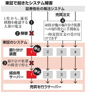 東証誤算またシステム障害 電文データ異常な量は想定外:朝日新聞デジタル