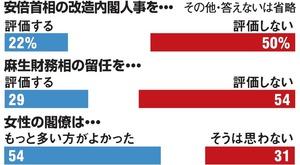 内閣改造「評価」22% 支持率上...