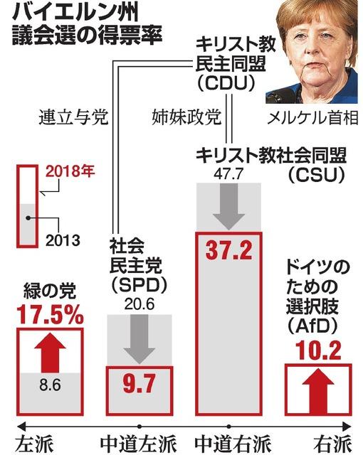 メルケル独首相に迫る危機 「惨敗」の影響、広く欧州に:朝日新聞デジタル