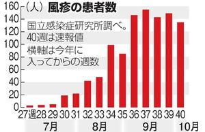 風疹患者1100人、昨年の12倍に ...