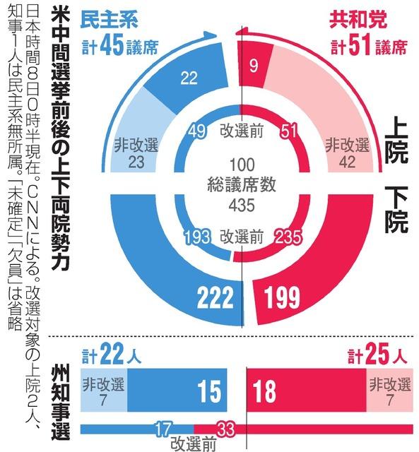 トランプ政権「米国第一」継続へ ねじれ議会と対立必至:朝日新聞デジタル