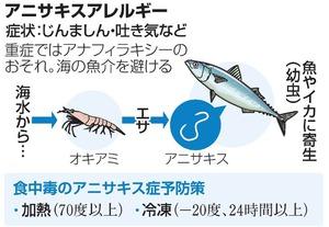 アニサキスアレルギー、魚を加熱・冷凍しても反応の恐れ:朝日新聞デジタル