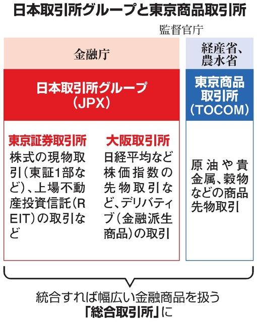 金融商品の総合取引所「早期実現を」 政府の会議提言:朝日新聞デジタル