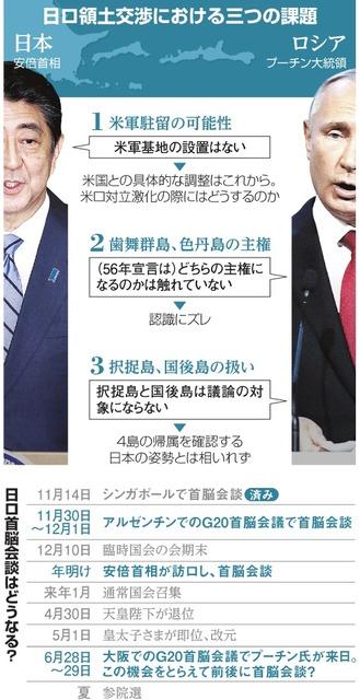北方領土に米軍、プーチン氏警戒 安倍首相「誤解だ」:朝日新聞デジタル