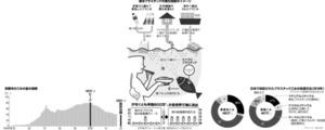 (ニッポンの宿題)あふれるプラごみ 原田禎夫さん、浅利美鈴さん