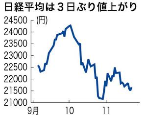 日経平均、終値2万1646円 3日ぶ...