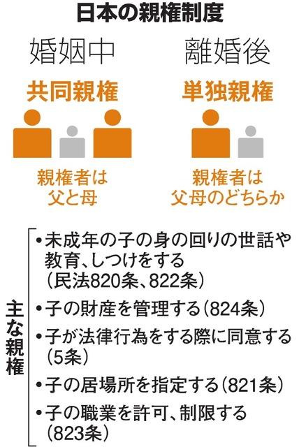 離婚しても双方に親権を 「憲法違反」父が最高裁に上告:朝日新聞デジタル