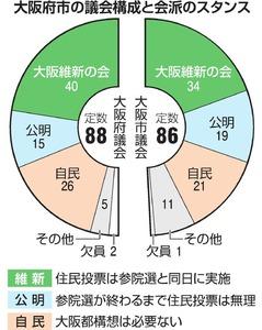 大阪都構想の住民投票、参院選と...