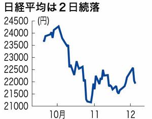 日経平均2日続落、終値116円安 ...