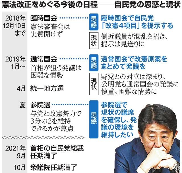 裏目に出た首相の前のめり 改憲に向けた「人事の失敗」:朝日新聞デジタル