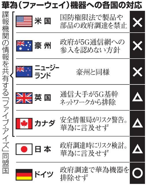 米のファーウェイ排除、同調する国しない国 日本は…:朝日新聞デジタル