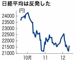 東京株式市場に関するトピックス...