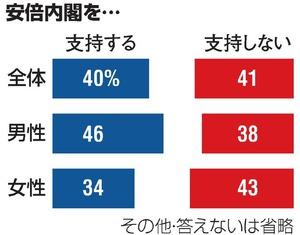 内閣支持率、40%に減 特に女性...