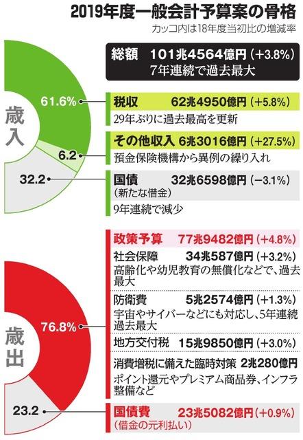 初の大台101.4兆円 来年度予算案を閣議決定:朝日新聞デジタル