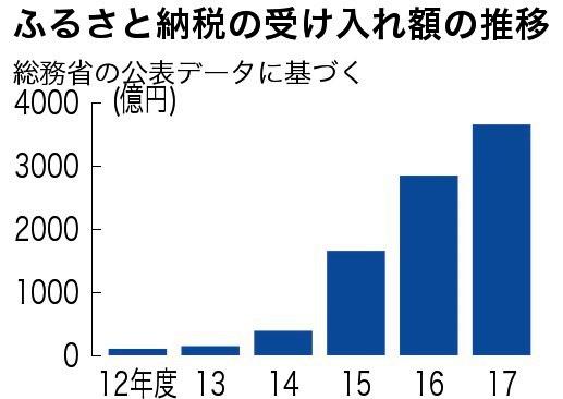 ふるさと納税 自治体の6割が収支悪化 一部に寄付集中 朝日新聞デジタル