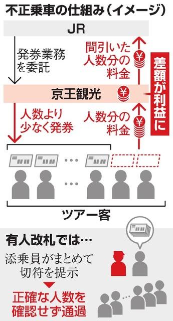 団体旅行、JRに不正乗車 客数を過少申告 京王観光2支店:朝日 ...