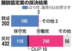 与党から118人の造反者 メイ政権...
