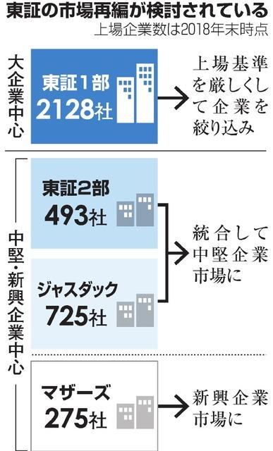 東証、3市場化へ議論 2部とジャスダック統合/1部の基準厳しく ...