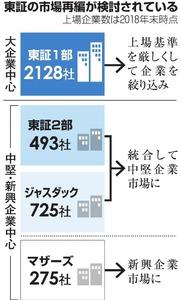 東証、3市場化へ議論 2部とジャ...