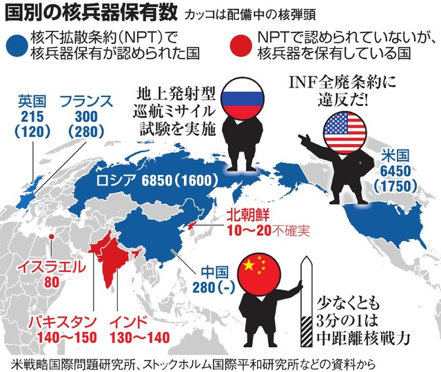 国別の核兵器保有数