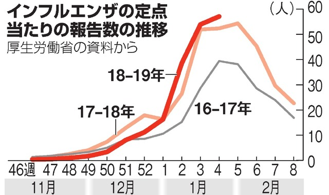 数 死亡 日本 2019 インフルエンザ