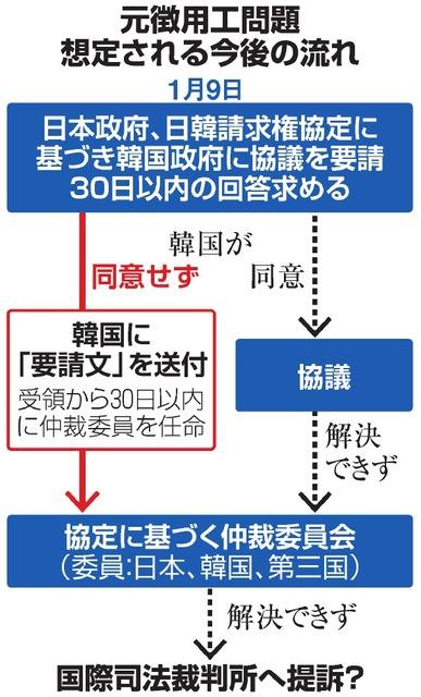 徴用工問題、仲裁手続きへ 政府、韓国が協議拒否なら:朝日新聞デジタル