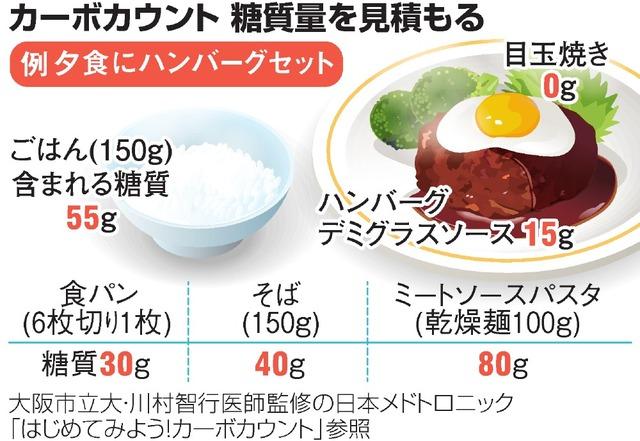 糖 質 制限 どれくらい