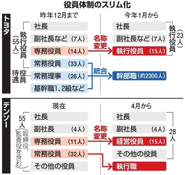 デンソー、役員「スリム化」で常務廃止へ トヨタに追随:朝日新聞デジタル