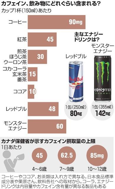 テスト前に脳興奮「魔剤」 ドリンク剤、過剰摂取する子:朝日新聞デジタル