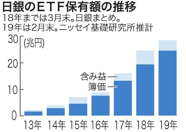 結果 日銀 etf 買い入れ 日銀、株式ETF買い入れ規模を縮小「市場への影響は大きくない」=韓国報道(WoW!Korea)