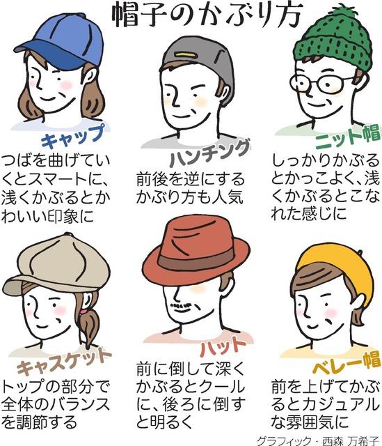 帽子のかぶり方<グラフィック・西森万希子>
