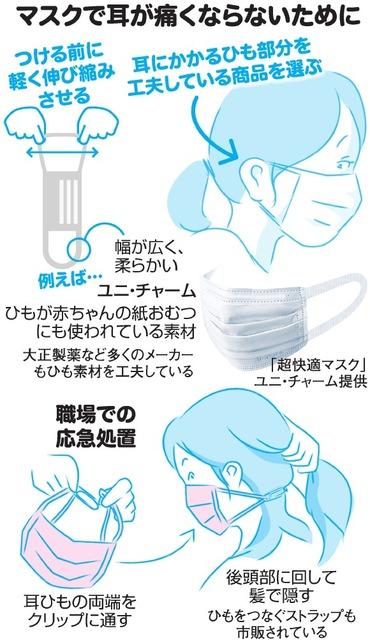 マスク の ゴム 痛い