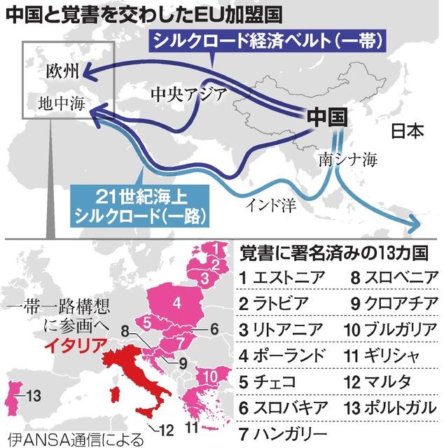 一路 イタリア 一帯