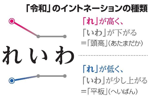 れいわ」どこにアクセント? TV局、発音まちまち:朝日新聞