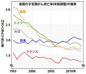 子宮頸がんが増えているのは日本だけ?:朝日新聞デジタル