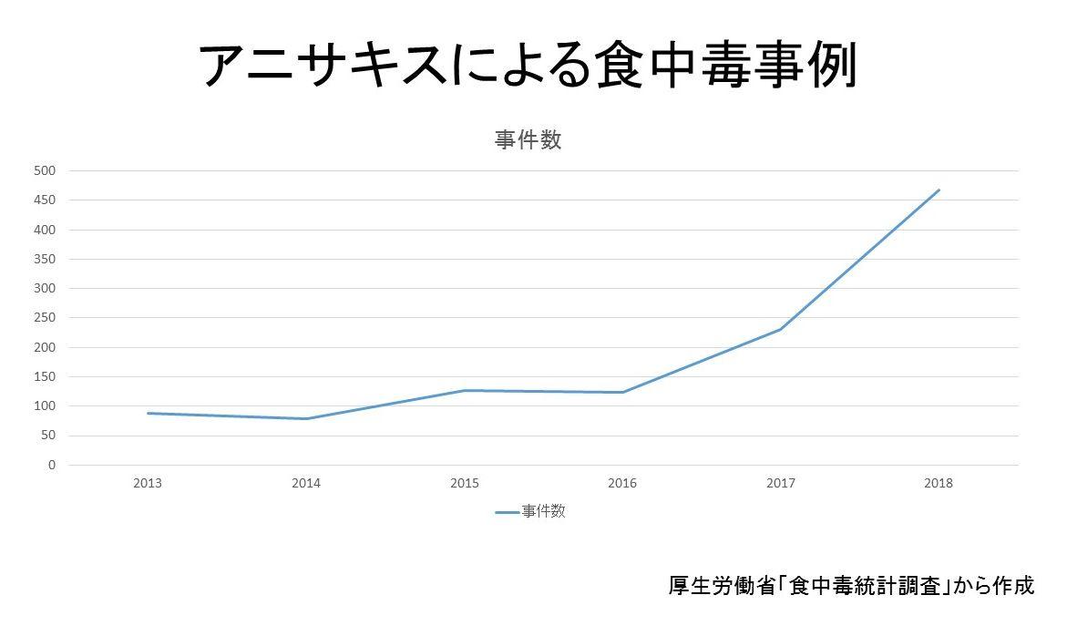 カツオに何が? 食中毒件数1位のアニサキス:朝日新聞デジタル