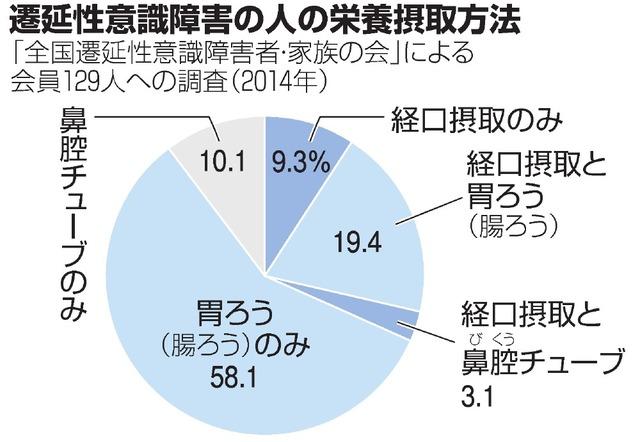 意識障害の患者「口から食べる」が活力に 誤嚥に注意も:朝日新聞デジタル