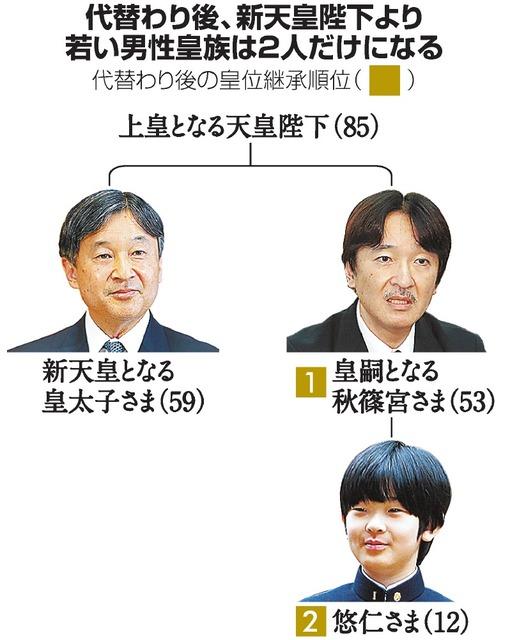 秋篠宮さま、高齢で即位は「できない」 タブーの辞退論 [令和]:朝日新聞デジタル