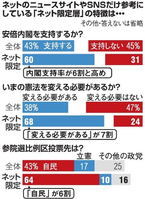 【朝日新聞調査】ネットニュースサイトやSNSだけを参考にしている人=内閣支持率は高く、憲法改正にも前向き
