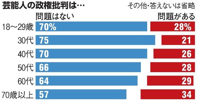 【調査】芸能人がSNSなどで政権批判「問題がある」29%、「問題はない」は65% / 朝日世論調査