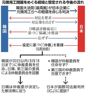 きっかけは韓国の「限界」発言 元徴用工問題で仲裁要請:朝日新聞デジタル