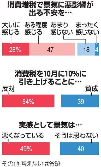 消費増税の影響「不安感じる」75% 朝日新聞世論調査:朝日新聞デジタル
