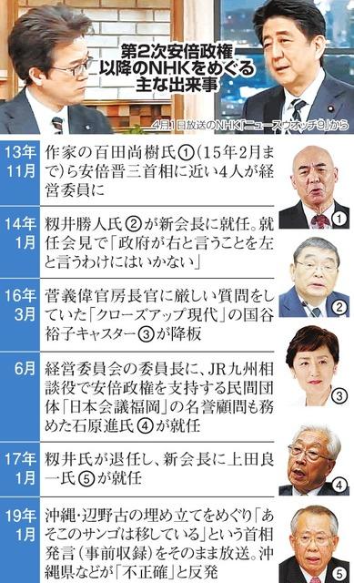 彼をNHKに戻すな」 政権との距離感、前会長も警戒:朝日新聞デジタル