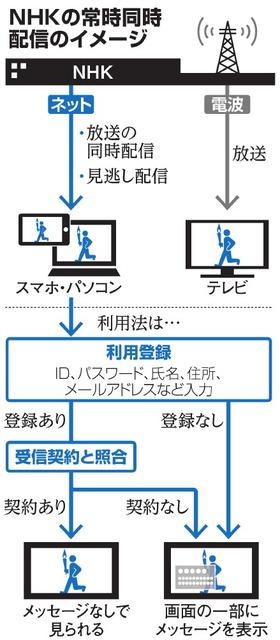 NHKの番組ネット常時同時配信ってなに?仕組みは?:朝日新聞デジタル