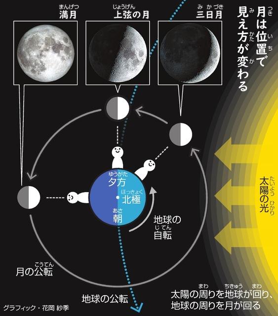 お月様はなぜ昼間も見える? 形と方角、時刻の関係は…:朝日新聞デジタル