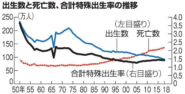 昨年生まれの赤ちゃん、最少91万人 出生率3年連続減:朝日新聞デジタル