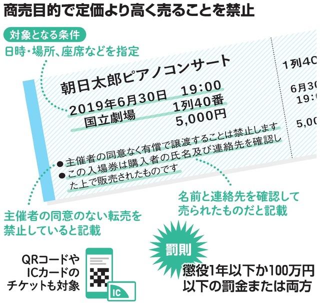 東京オリンピック チケット 転売