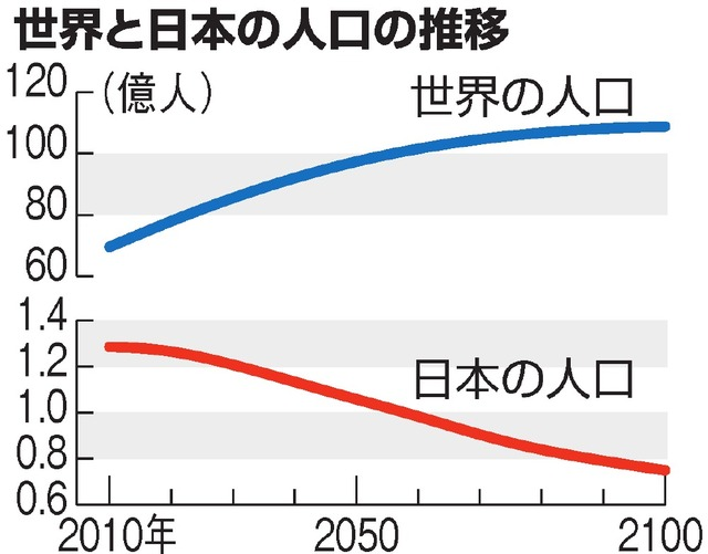 世界、2057年に100億人突破/日本、2058年に1億人割れ ...
